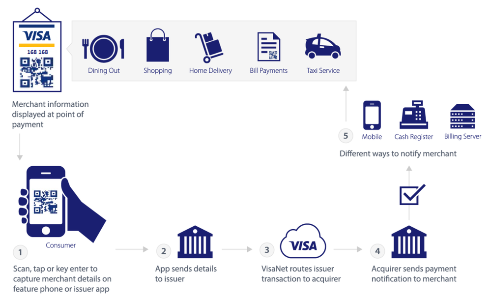 20191105 Visa Direct QR diagram.png