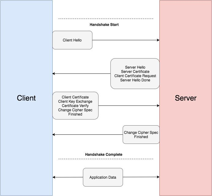 Mutual Auth Flow